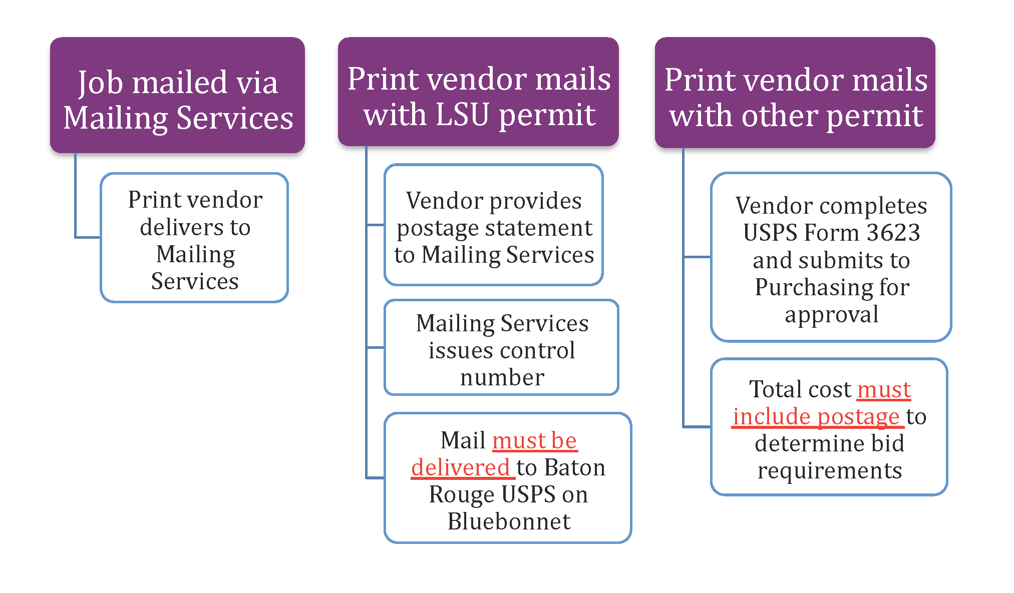 Image of chart to determine the process of a print job. The chart has three top sections: one is Job mailed via mailing services, the second is Print vendor mails with LSU permit, and the third is Print vendor mails with other permit. Under the first section, when mailing a job via mailing services, the print vendor delivers directly to mailing services. Under the second section, a vendor with an LSU permit, the following will happen: The vendor provides postage statement to mailing services, mailing services issues a control number, and the resulting mail must be delivered to baton rouge USPS on blue bonnet. In the third section, a vendor with a different permit, the following will happen: vendor completes USPS form 3623 and submits to purchasing for approval, and total cost must include postage to determine bid requirements.