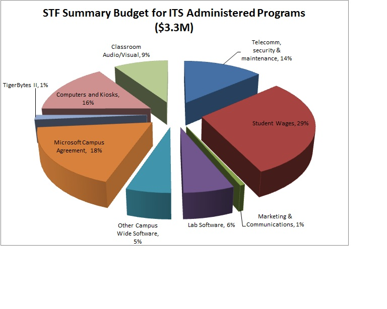 Student Tech Fee Programs Services Administered By Its Academic