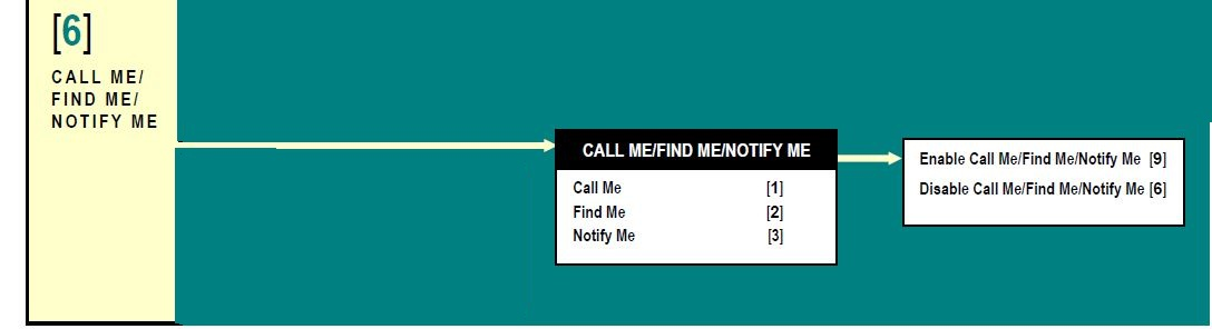 Modular Messaging: Call Me, Find Me, Notify Me steps