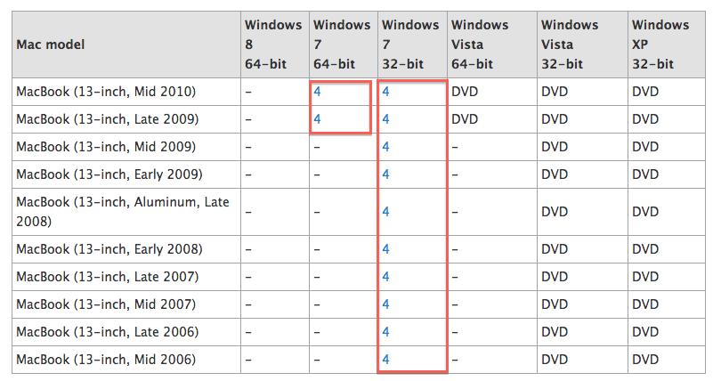 Mac Os X Boot Camp Windows 7 Installation Grok Knowledge Base