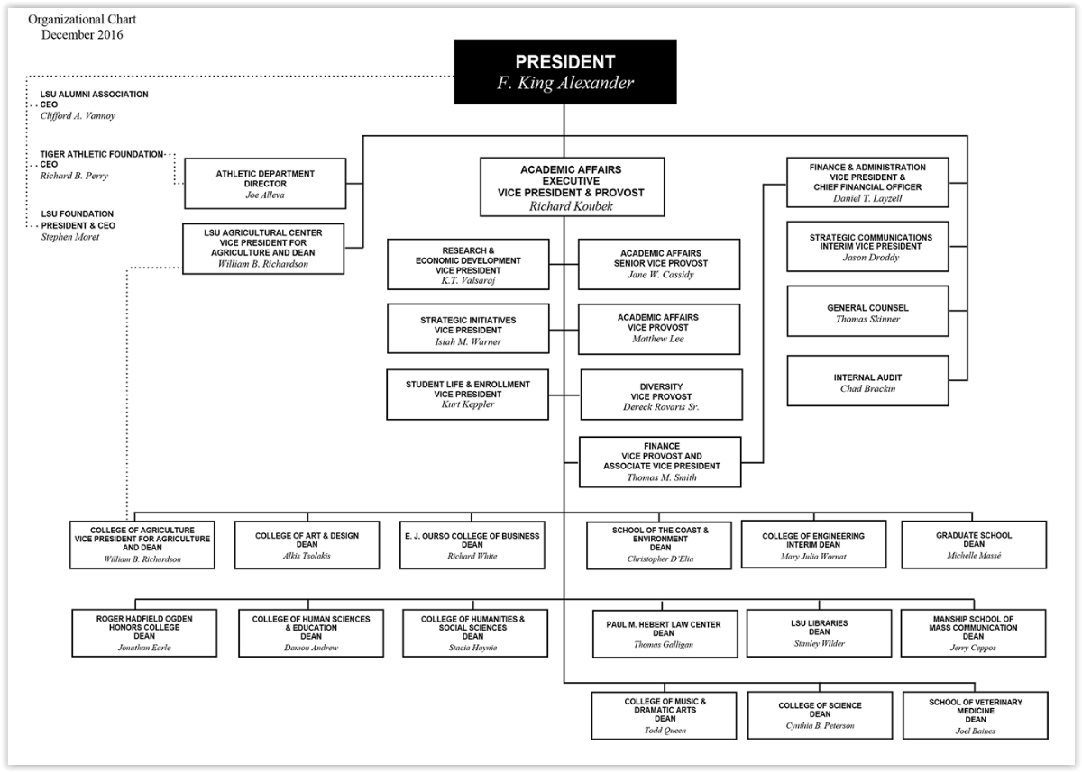 LSU Org Chart as of december 2016