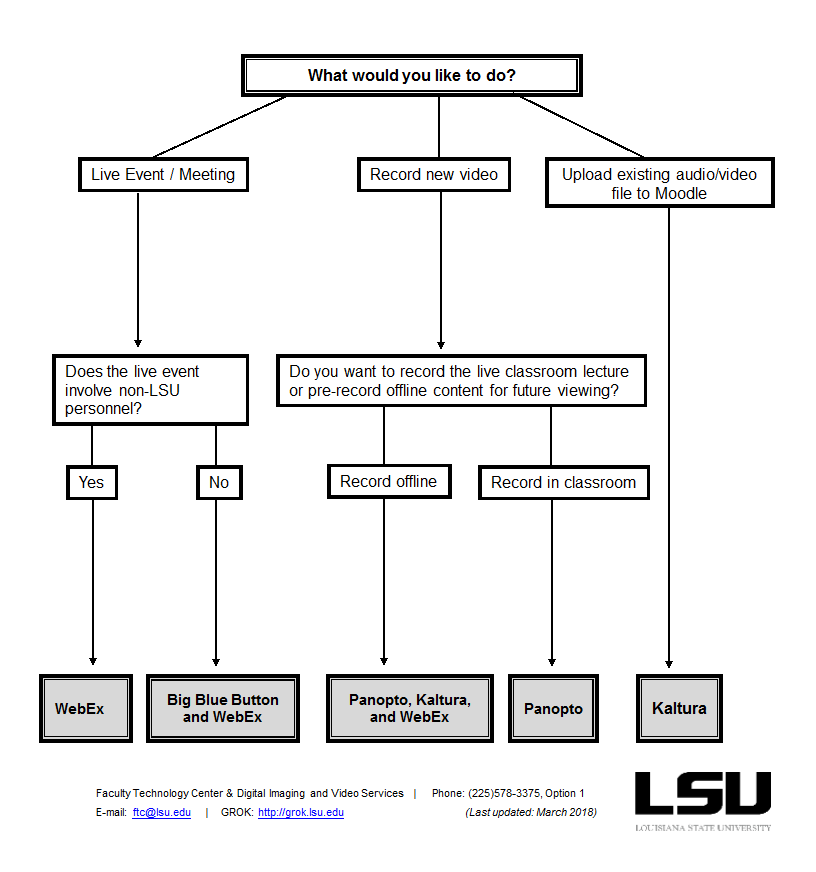 Flow chart of Digital Media Resources at LSU